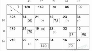 Thuật toán thế vị (Bài toán vận tải - Quy hoạch tuyến tính)