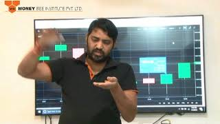 Hindi: Technical Analysis with Zerodha (Introduction to Candlesticks using KITE Software)