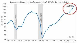 Despite Distractions, Economic Data Boomed Last Week by Innovative Financial, LLC
