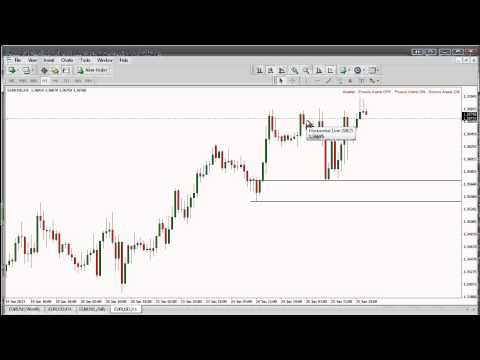 What is supply and demand in forex
