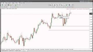 SUPPLY AND DEMAND FOREX TRADING