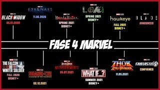 ¡Marvel OFICIALMENTE Confirma la FASE 4! – Todo Sobre las Nuevas Películas y Series del MCU -