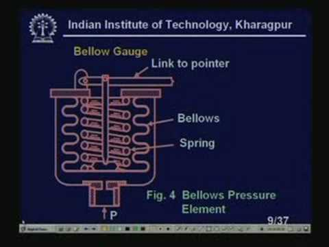 Lecture - 18 Pressure Sensors