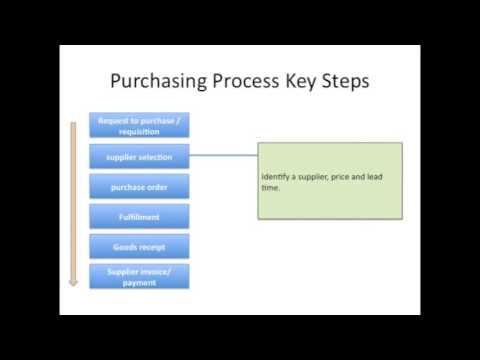 Logistics - Procurement Key steps of the Purchasing Process