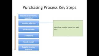 Logistics - Procurement Key steps of the Purchasing Process