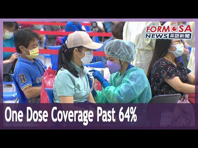 Single-dose COVID vaccine coverage reaches 64%, double-dose breaks 23%
