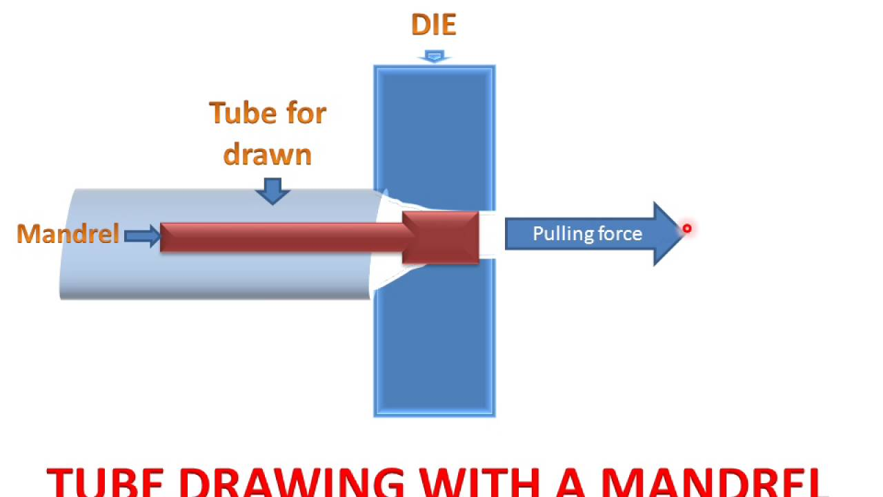 Wire Drawing Process In Hindi: Tube Drawing Processrh:youtube.com,Design