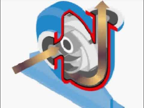 Funcionamiento del impulsor de una bomba centrifuga