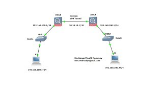Site to Site VPN Tunnel Cisco ASA 8.4.2 on GNS3(, 2014-03-05T11:59:34.000Z)