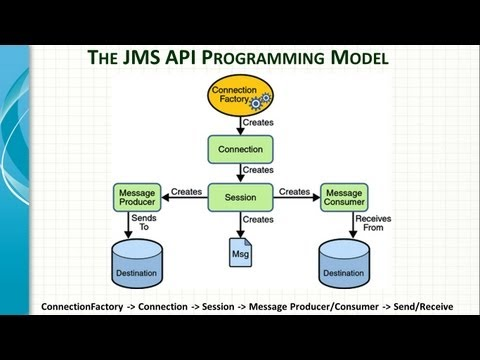 Spring Framework JMS integration Tutorial