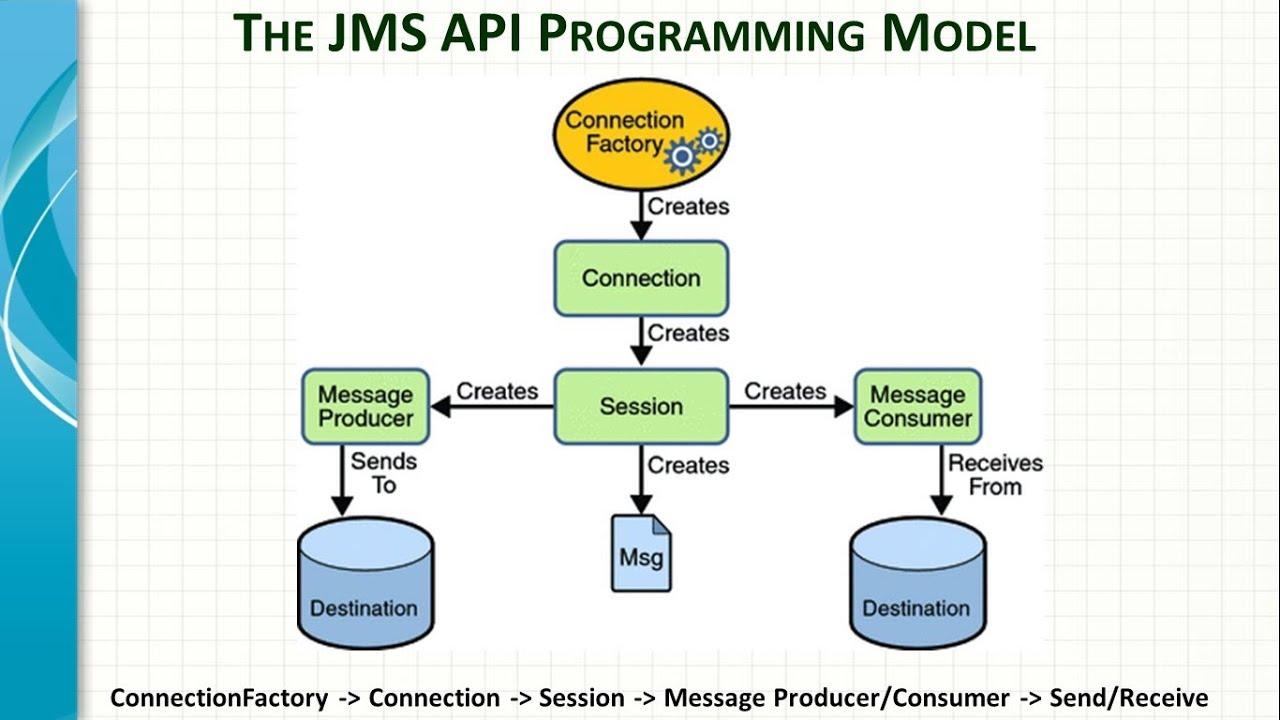 Spring Framework JMS integration Tutorial - YouTube