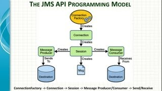 Spring Framework JMS Integartion Tutorial