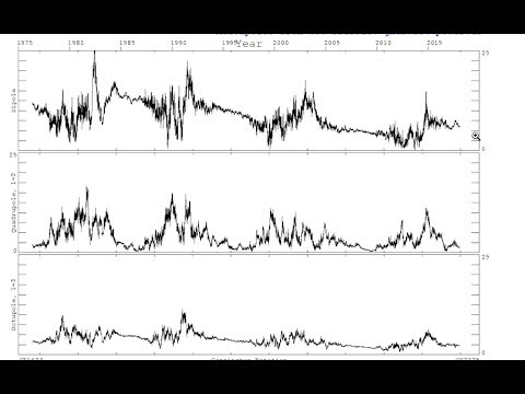 Has Solar Cycle 25 Started? (Magnetic, Temporal, Activity Analysis)
