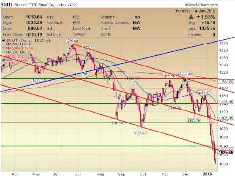 Jan 14 2016 Stock Market Report