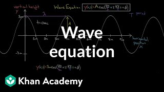 vuclip The equation of a wave | Physics | Khan Academy