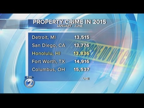 FBI: Property crimes make up majority of crime in Honolulu