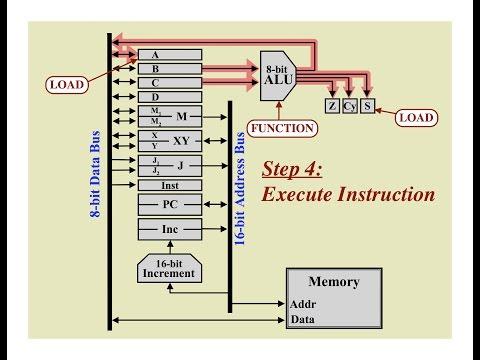 Computer Design Tutorial
