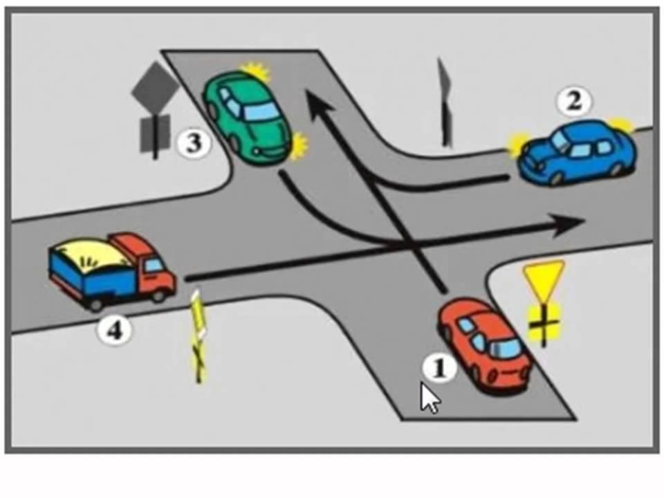 testy na prawo jazdy pierwszeństwo przejazdu