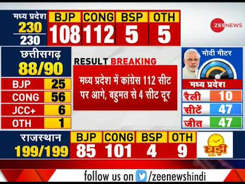 Result Breaking: Congress ahead in 112 seats in Madhya Pradesh; 4 seats away from majority
