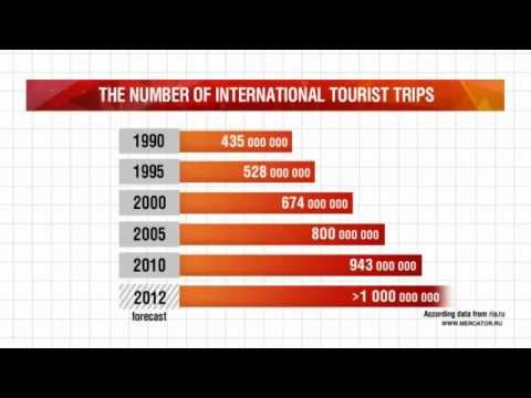 world-tourism-in-video