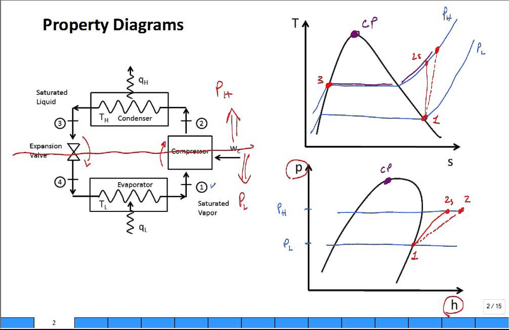 vapor compression refrigeration cycle pv diagram siemens duct detector wiring property diagrams ts and ph for 2 youtube