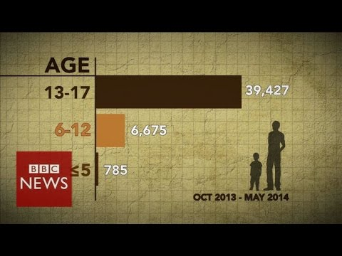 Who are the children crossing the US border? - BBC News