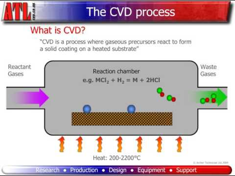 What is CVD?