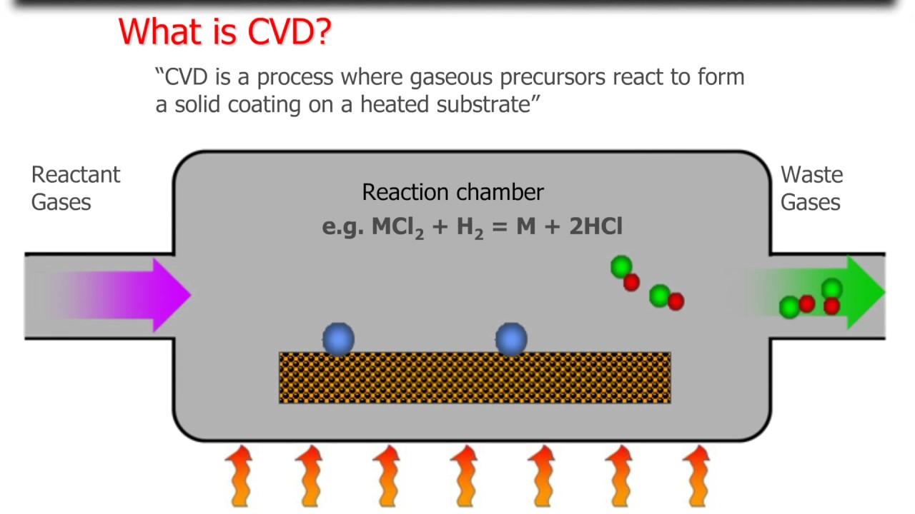 Chemical Vapour Deposition Cvd