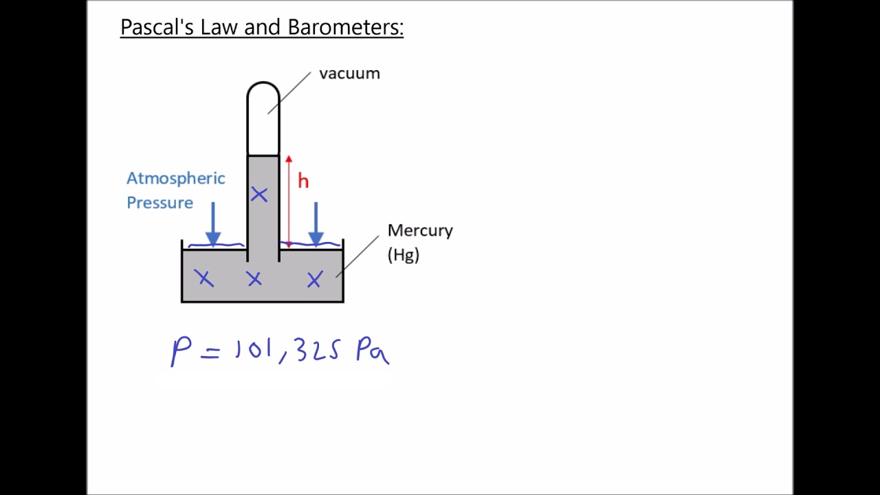 Pascal's Law, Hydrostatic Pressure and Barometers to Measure Atmospheric  Pressure