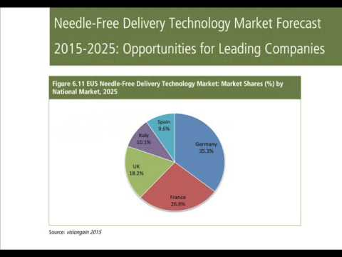 Needle Free Delivery Technology Market Forecast 2015-2025
