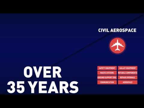 The MEL Group - Civil Aerospace Presentation Video