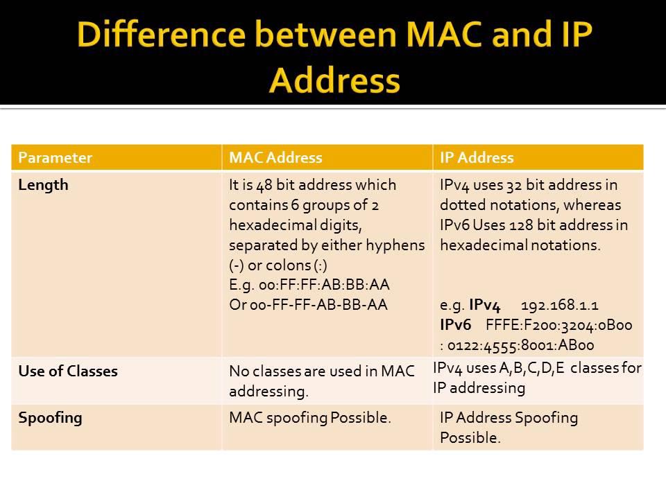 No ip for mac windows 10