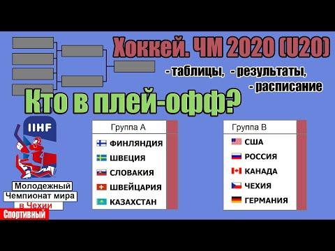 Чемпионат мира по хоккею 2020 (U20). 6 сборных в плей-офф.  Результаты 5 дня. Таблица, расписание.