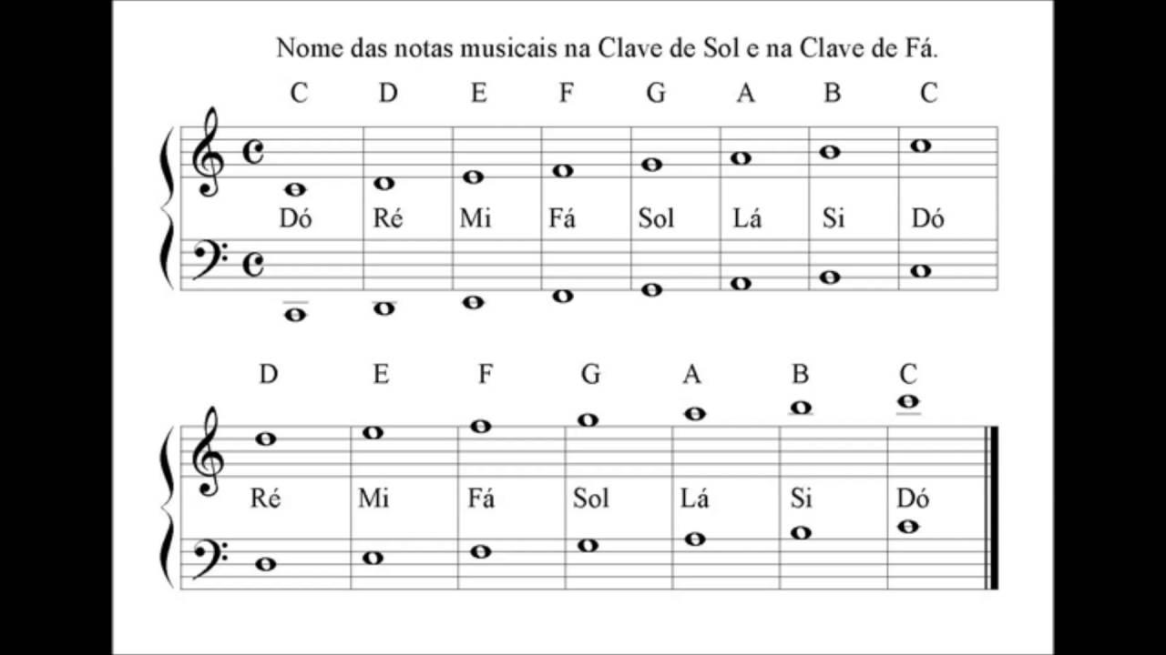 o nome das notas musicais na clave de sol e na clave de f225