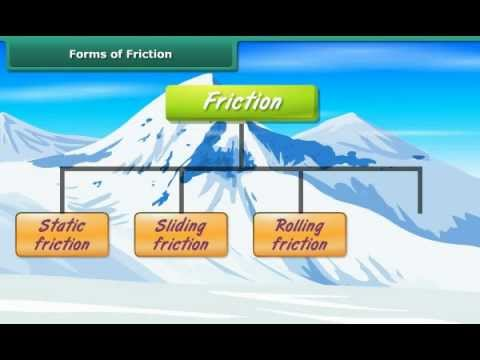 Worksheets Types Of Friction types of friction read physical science ck 12 foundation
