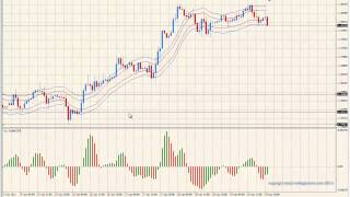 forex trading systems | Scalping Trend | 10k Trading Method
