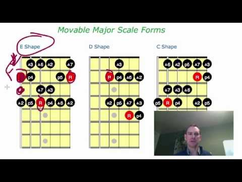 How to read scale or chord grids for guitar, scale shapes explained: http://www.ClassicalGuitarShed.com/ Learn how to read guitar grids, and how the scale