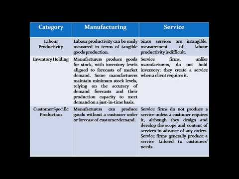 Differentiation Between Manufacturing and Service Organisation.