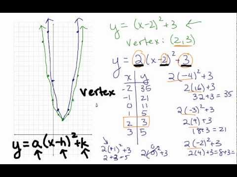 Quadratic Equations Vertex Form And Standard Form Youtube