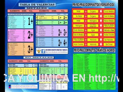 Tabla de valenciasfoteros youtube tabla de valenciasfoteros urtaz Gallery