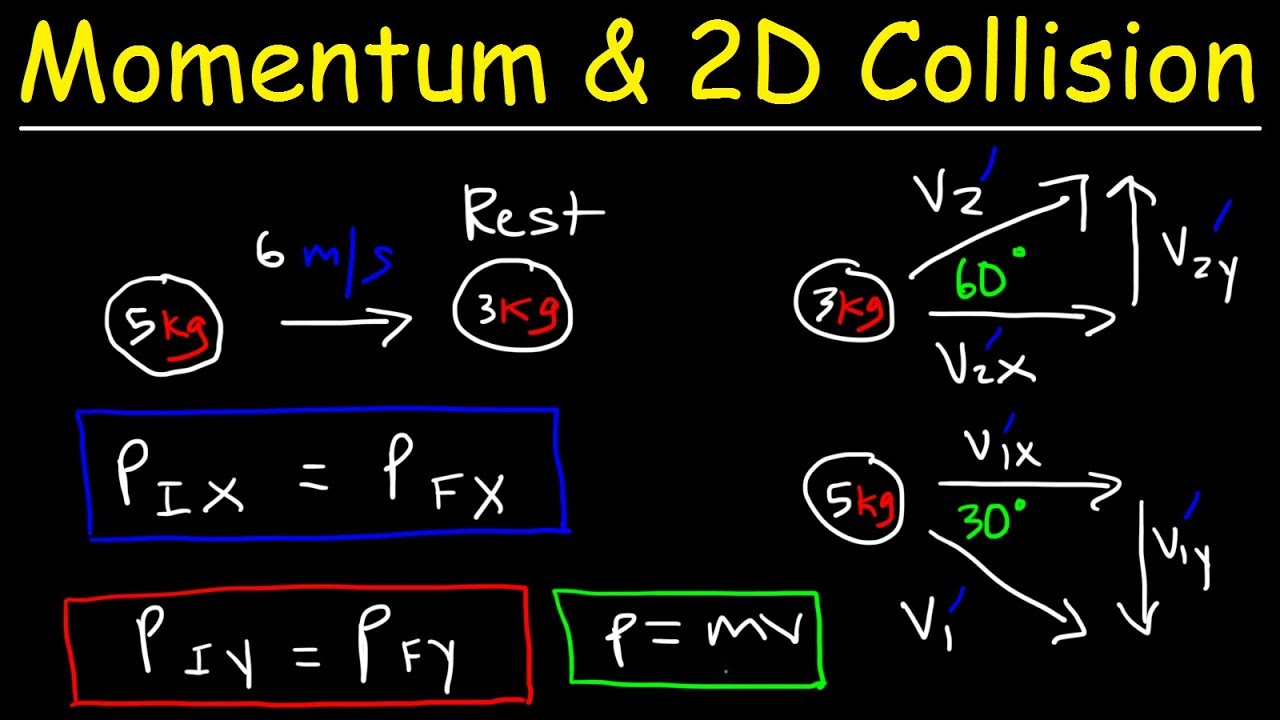 Conservation Of Momentum In Two Dimensions 2d Elastic Inelastic Collisions Physics Problems Youtube