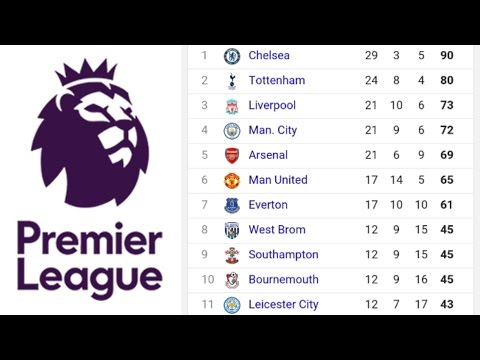 Premier League:Week 37 Full Summary And Table Standings
