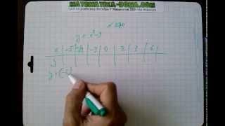 №270 алгебра 7 класс Макарычев