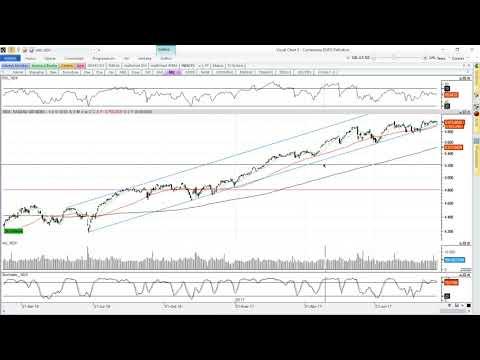 Estrategia sobre el NASDAQ 100