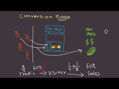 What is Conversion Rate? - Fast Business Skills