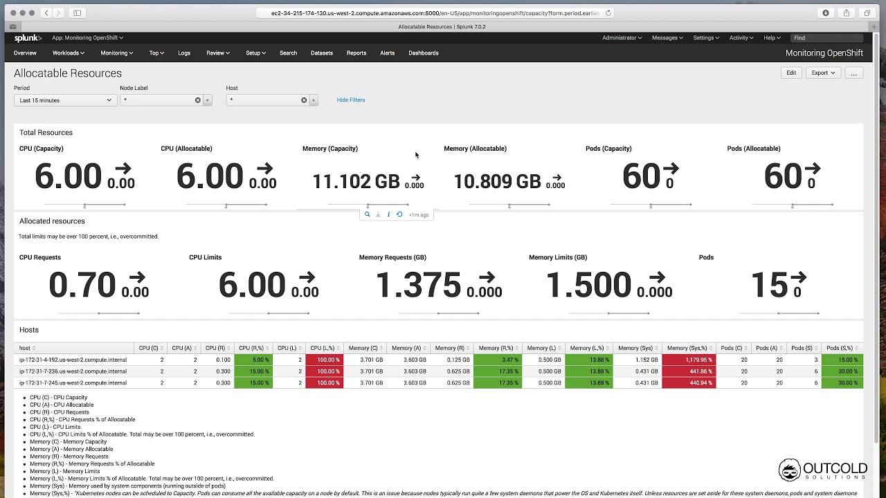 Monitoring OpenShift in Splunk