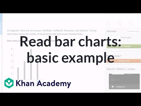 Reading Bar Charts: Basic Example | Applying Mathematical Reasoning | Pre-Algebra | Khan Academy