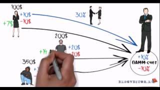 Инвестиции с нуля.  Памм инвестирование. Что такое памм счет?(Как инвестировать деньги? В опционы с доходностью до 93%! Все подробности на сайте http://goo.gl/abxciu ** ** ** Памм инвес..., 2015-04-09T03:22:39.000Z)