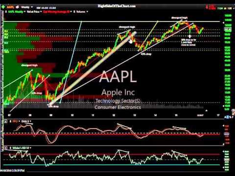 US Stock Market Analysis