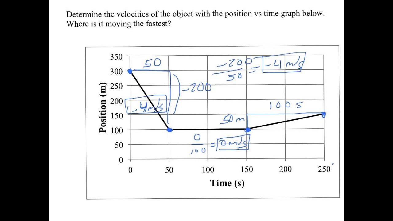 worksheet Position Time Graph Worksheet finding velocity from a position vs time graphs part 2 youtube 2